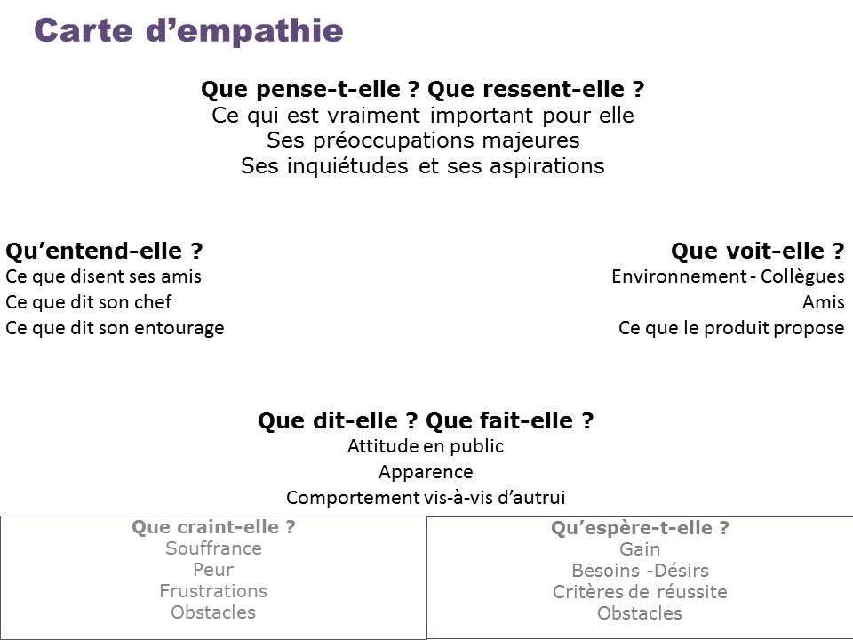 carte de l'empathie
